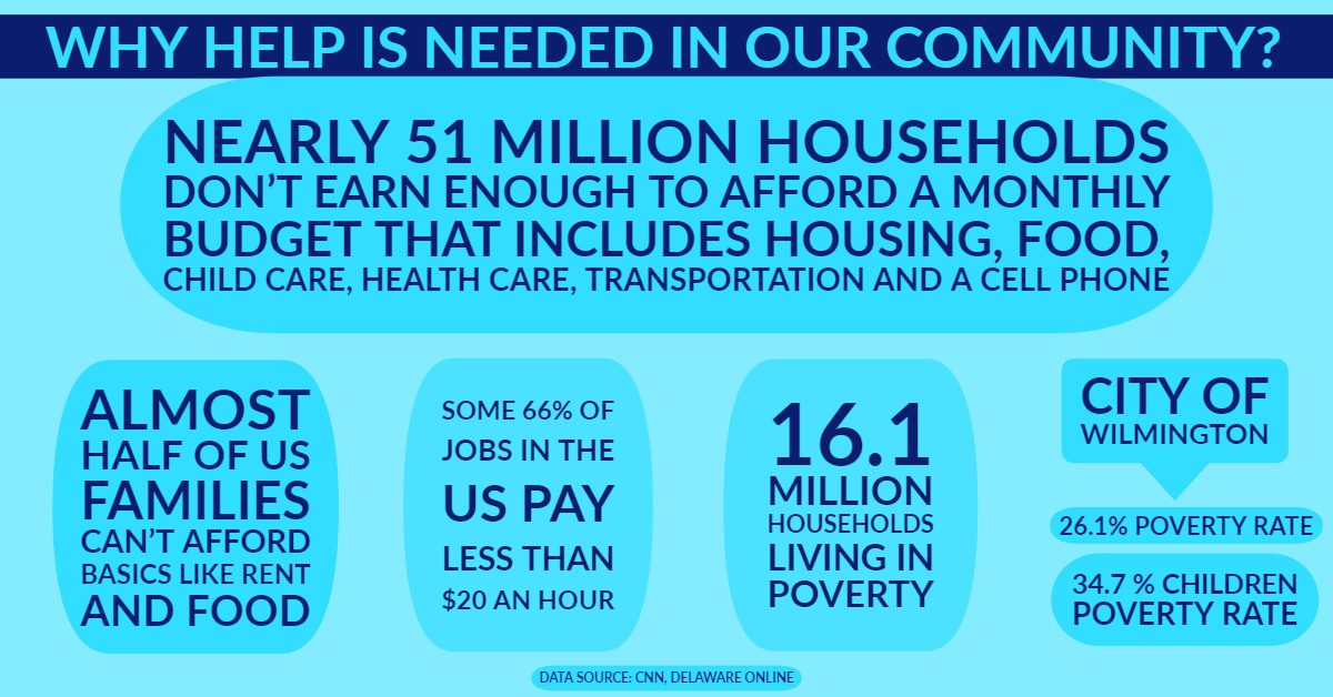 Why help is needed in our community?